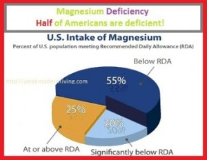Magnesium deficiency is highly probable in our modern days